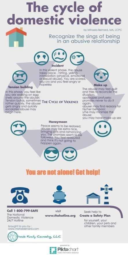 de cyclus van huiselijk geweld VKoN volwassen kind/slachtoffer van een narcist narcisme.blog