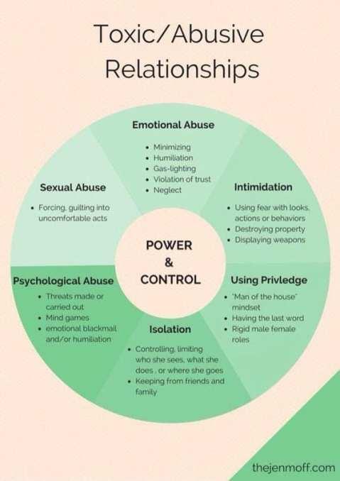 toxic abusive relationships VKoN volwassen kind/slachtoffer van een narcist narcisme.blog