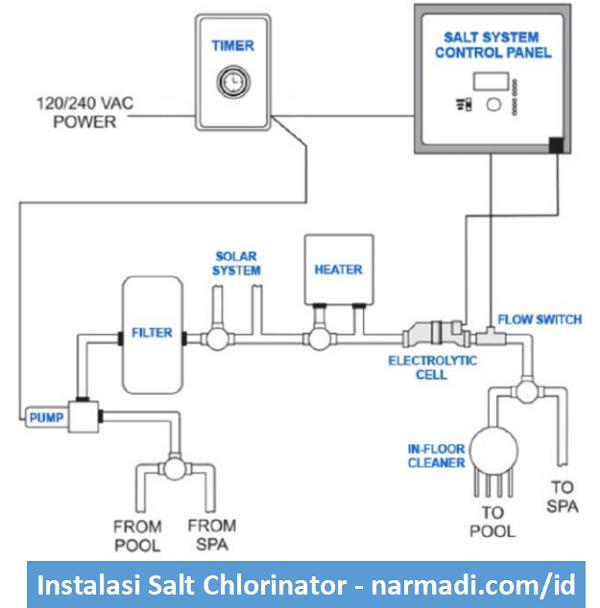 pemasangan salt chlorinator pada kolamr enang