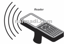Understanding RFID Reader: What It Is & How Does It Work..