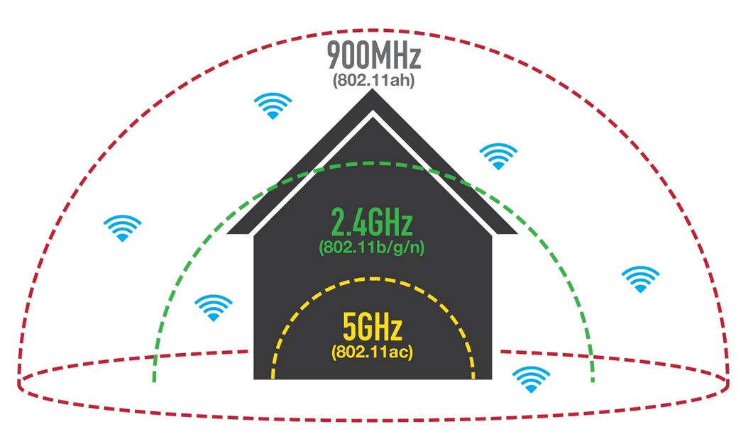 WiFi Hallow, the New Future Standard from WiFi Alliance