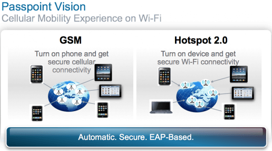 Go Faster and more Secure with Wi-Fi Passpoint, New Standard by Wi-Fi alliance