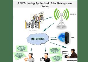 RFID Technology Applications