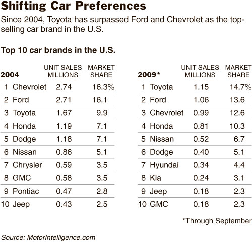 Shifting Car Preferences from NY Times