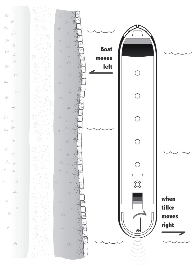 Line drawing of narrowboat from above with towpath on the left side and callout text indicating the boat moves left when the tiller is turned right