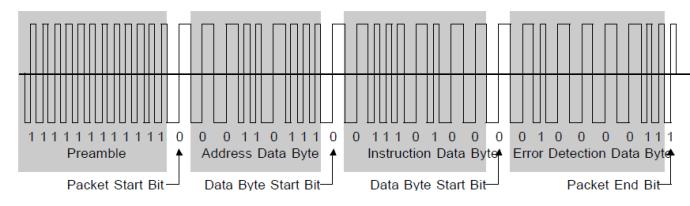 DCC control signal pattern
