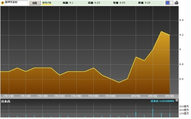 『BTS』株価チャート