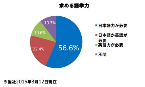 表2「日系企業の求人状況 求める語学力」(インテリジェンス調べ)