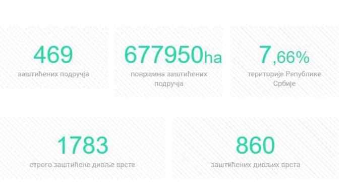 BIODIVERZITET: Evo koje bogatsvo Srbija ima 1