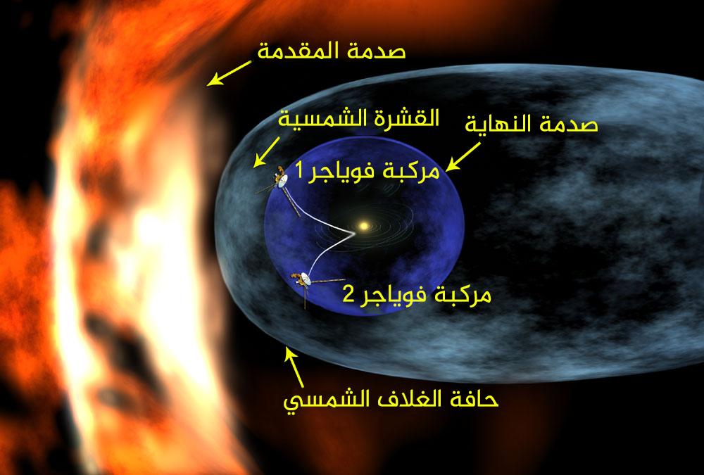 ناسا بالعربي تعليم الركائز الأساسية للرحلات الفضائية