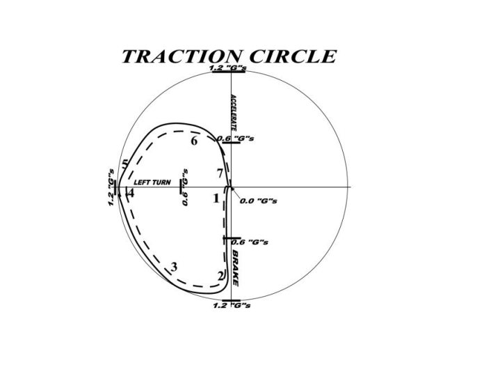 Tires can make traction in any direction: forward for acceleration, rearward for braking and laterally for cornering. The rubber molecules at the tire contact patch do not know or care which direction they work in.