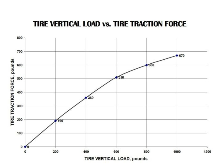 If you add 600 pounds to the car to improve handling, you have added 600 pounds to the tire's workload, but only about 510 pounds of additional traction force. That makes the car slower under braking and cornering. It's not a good tradeoff.