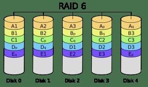 What is a RAID 6