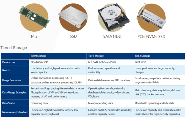 Thunderbolt 2 NAS different kinds of storage HDD SSD M.2 and PCIe
