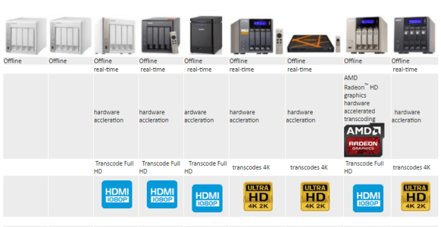 What is the Best 4 bay Qnap NAS for Native Transcoding 4K and HD 1080p