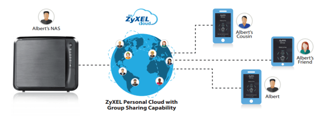 Zyxelmycloud my software NAS SHARE NETWORK HOW TO