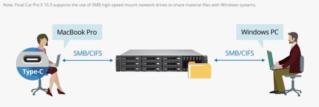 The QNAP TVS-1582TU finally revealled - The Thunderbolt 3 Rackmount mac use finalcut