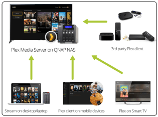 How easy is it to set a PLEX Media Server on a NAS 1