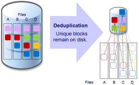 synology deduplication