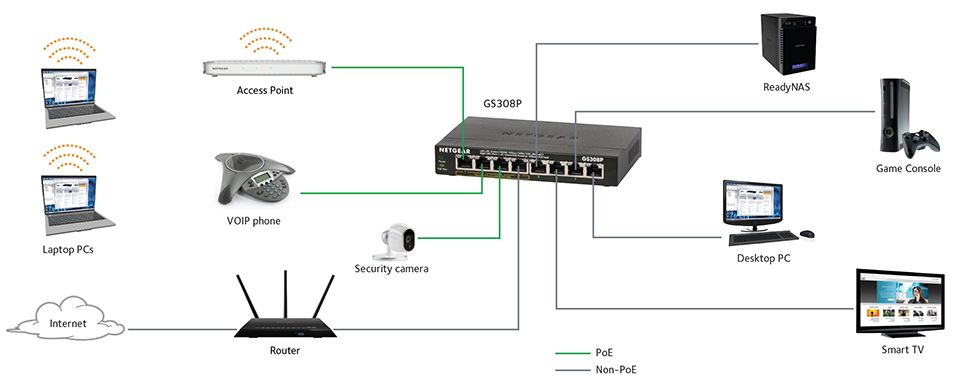 Wired Network Switch Diagram - Trusted Wiring Diagrams