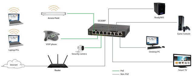 how do you set up a network switch for your nas?