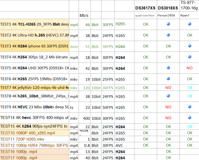 TS-877 or DS3617xs or DS3018xs for Plex 4K 10bit - NAS Compares