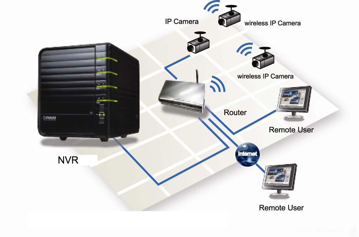 Nas Ip Camera Diagram Reinvent Your Wiring Best Home And Office Cameras For Compares Rh Nascompares Com System Surveillance