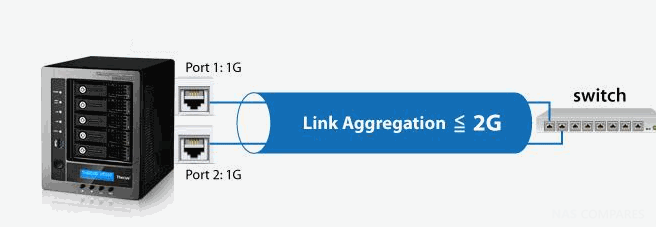 Cheapest switch with Link Aggregation - (NIC Teaming) - NAS