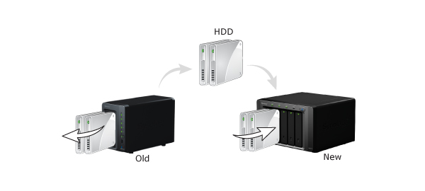 Migrate data from old Synology to a new DS718+ / DS918+ and