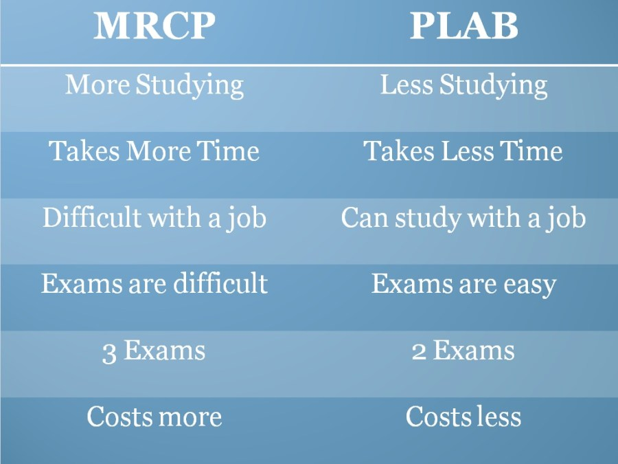 PLAB vs MRCP – Naseer's Journey