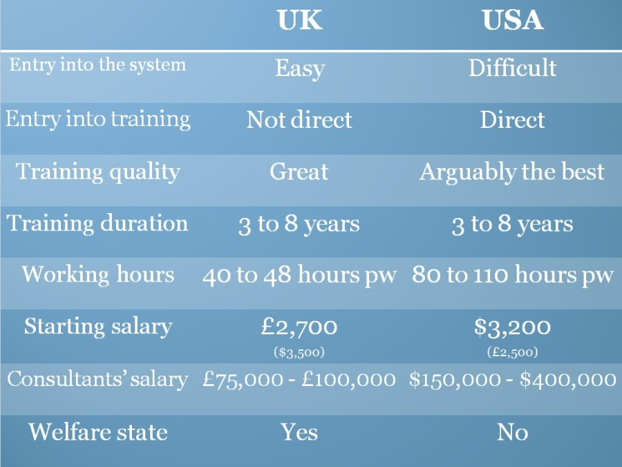 UK vs USA 2