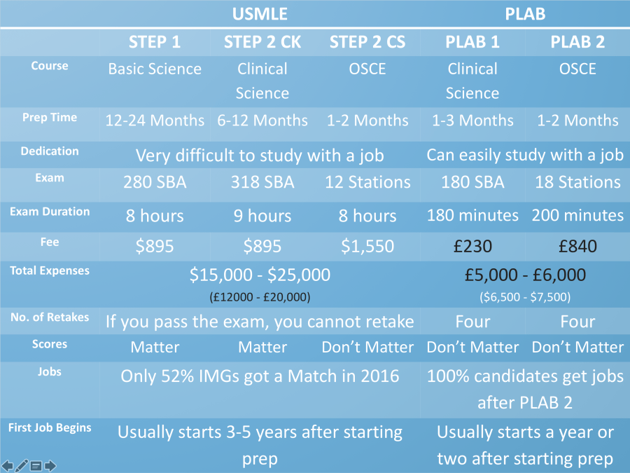 PLAB vs USMLE – Naseer's Journey