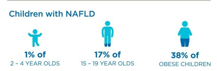 nafld-affects-children
