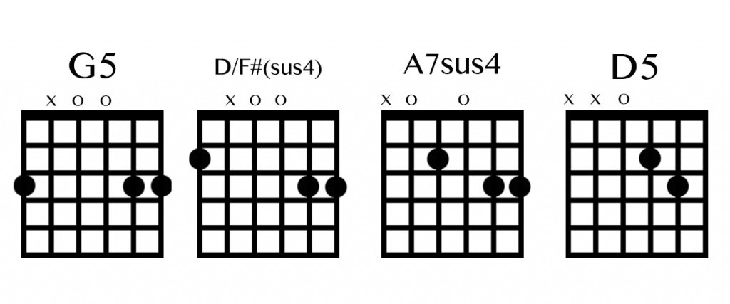 the waiting intro chords