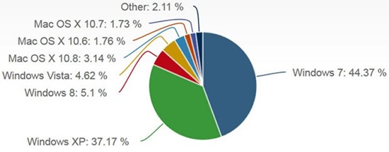 31505_06_windows_8_has_actually_passed_windows_vista_as_the_third_most_used_os_on_the_market_full