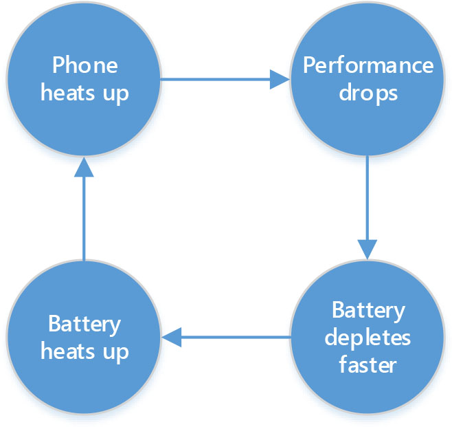 Illustration of the paradox. This cycle feeds on itself until it thermal throttles or shuts down due to heat.