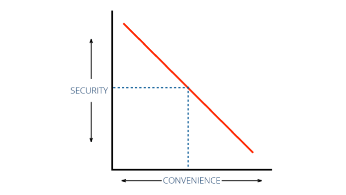 Security vs Convenience
