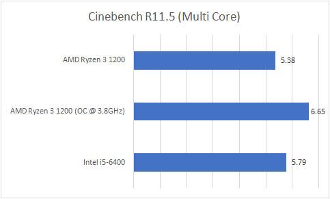 Ryzen 3 1200 Cinebench R11.5 Multi Core