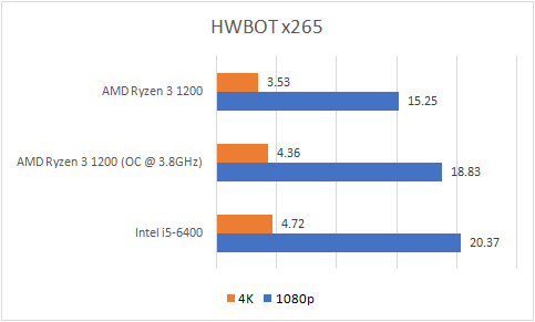Review - AMD Ryzen 3 1200: Value For Money? 1