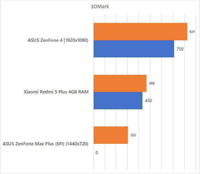 ASUS ZenFone 4 3DMark Benchmark