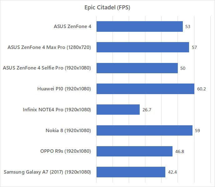ASUS ZenFone 4 Epic Citadel benchmark