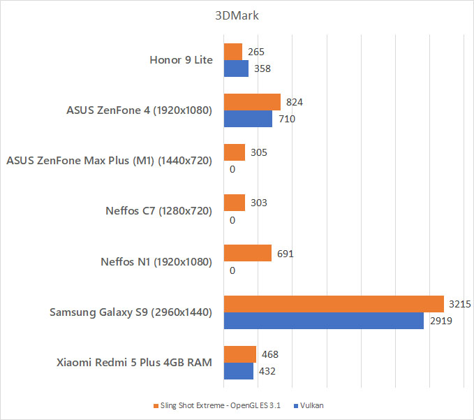 Honor 9 Lite 3DMark benchmark