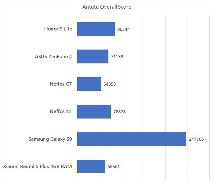 Honor 9 Lite Antutu benchmark