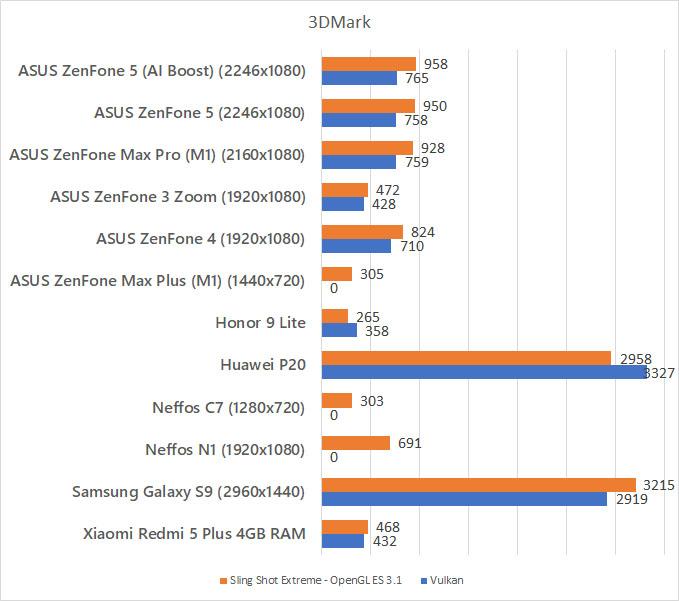 ASUS ZenFone 5 3DMark benchmark