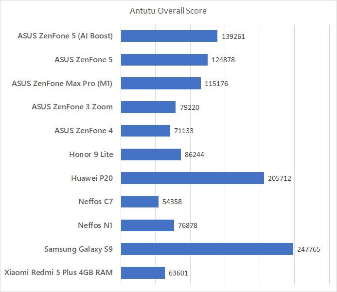 ASUS ZenFone 5 Antutu benchmark