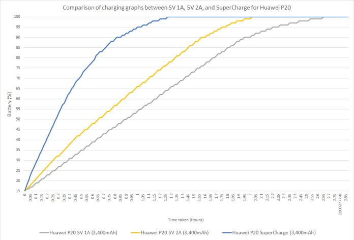 Comparison of charging graphs for 5V 1A, 5V 2A, and SuperCharge for Huawei P20