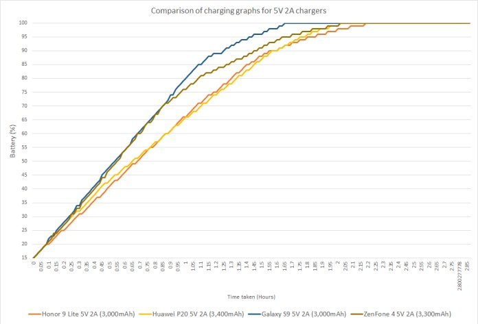 Comparison of charging graphs for 5V 2A chargers