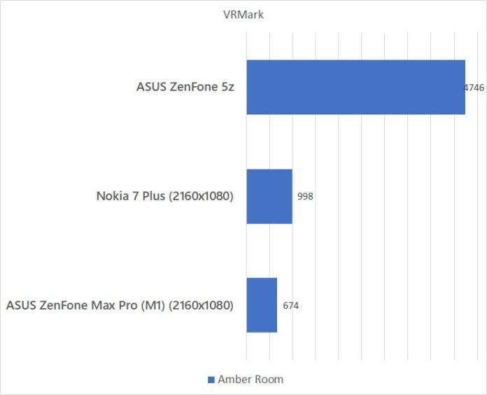 ASUS ZenFone 5z VRMark benchmark