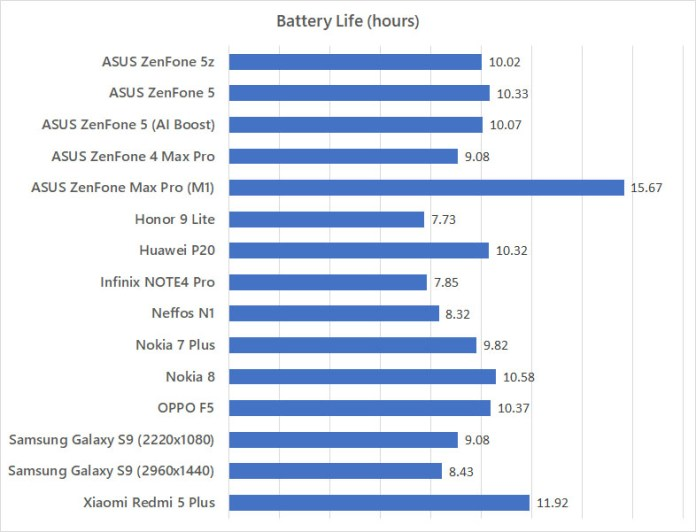 ASUS ZenFone 5z battery life benchmark