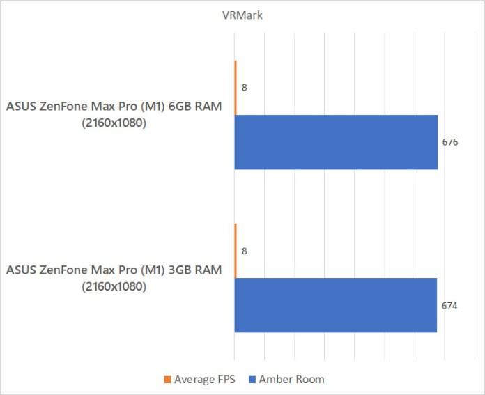 ASUS ZenFone Max Pro (M1) 6GB RAM VRMark benchmark